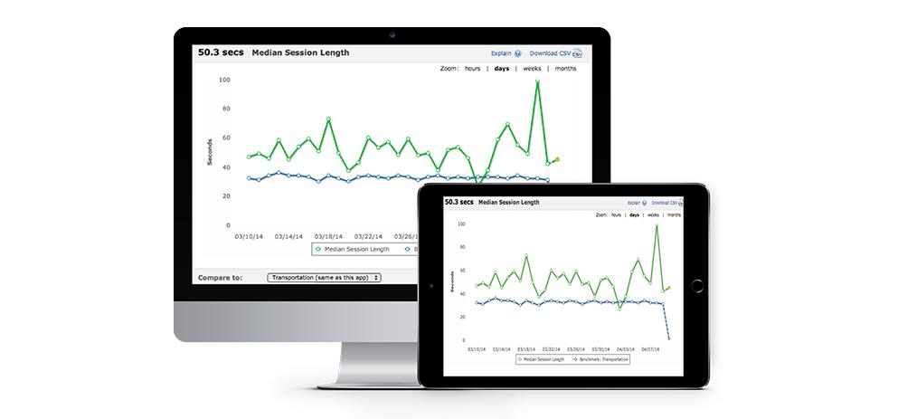 Se hvordan app'en til din restaurant klarer sig med app-statistikmodulet